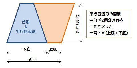 台形の面積-算数の公式覚えてますか?