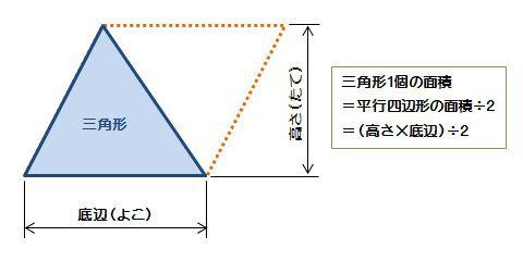 三角形の面積-算数の公式覚えて...